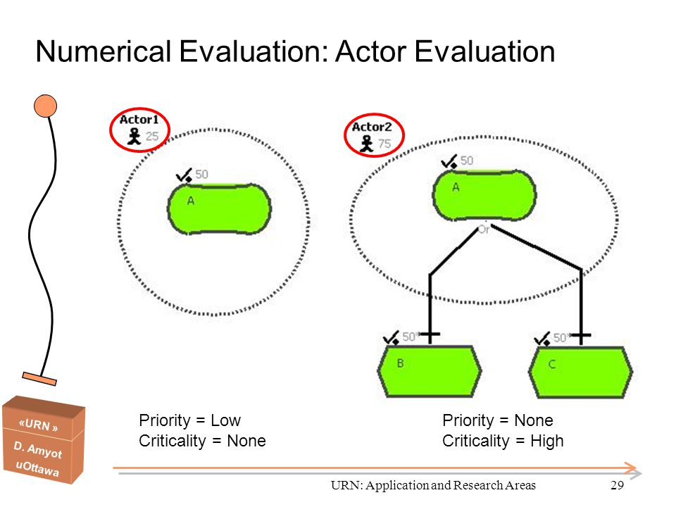 Numerical Evaluation: Actor Evaluation