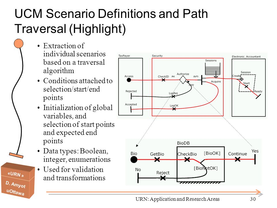 UCM Scenario Definitions and Path Traversal (Highlight)