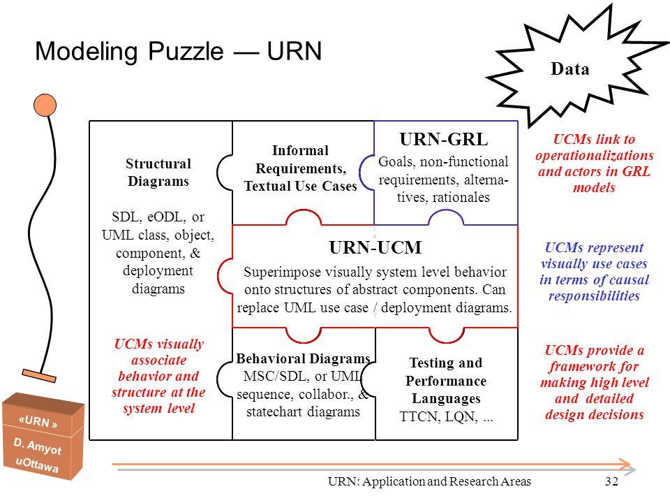 Modeling Puzzle — URN Data URN-GRL URN-UCM Structural Diagrams