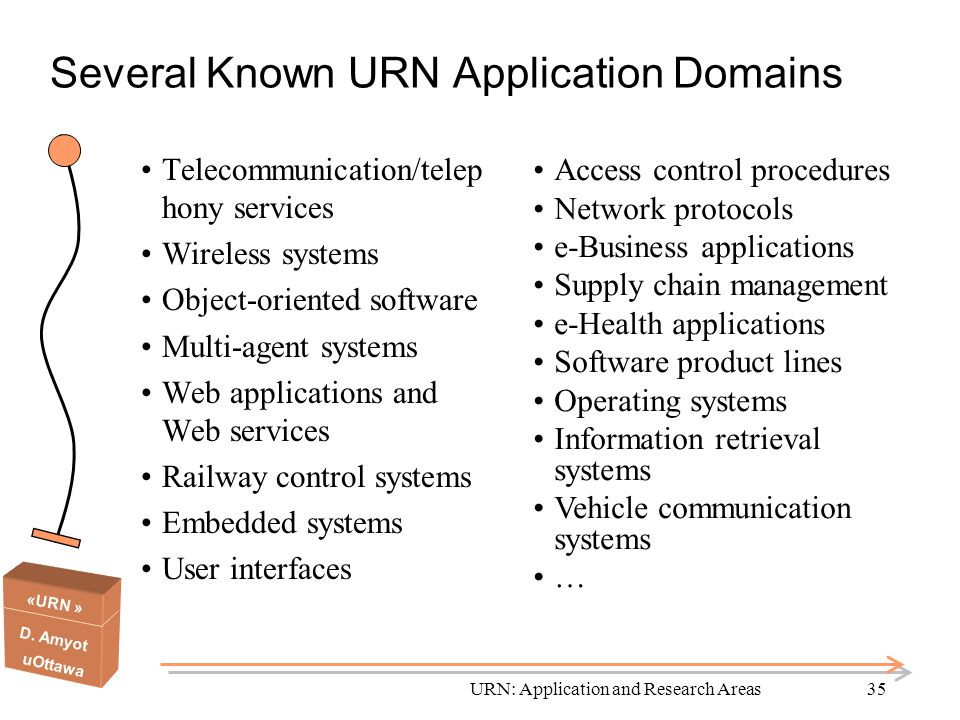 Several Known URN Application Domains