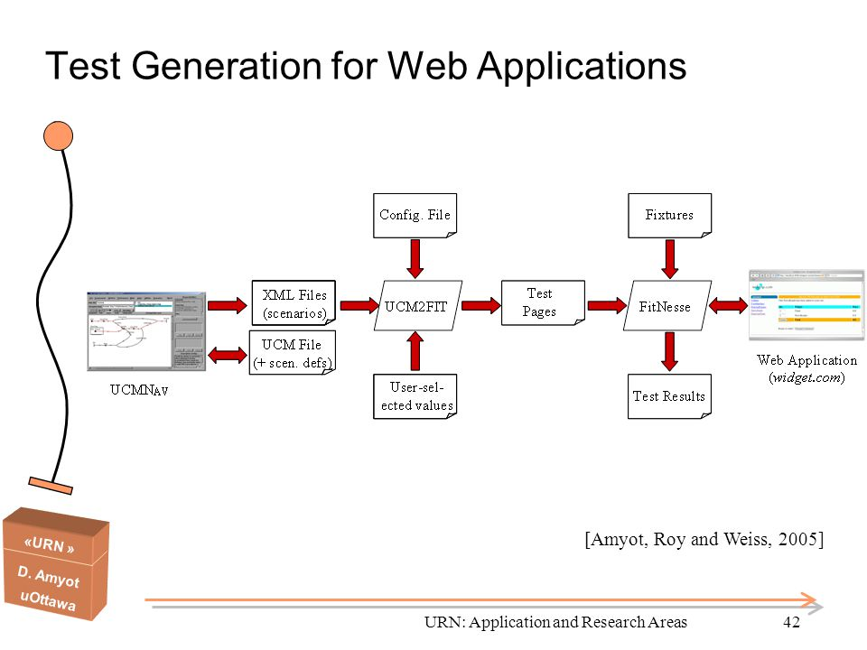 Test Generation for Web Applications