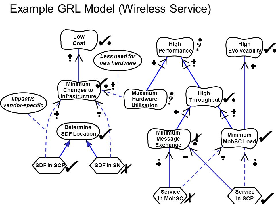 Example GRL Model (Wireless Service)