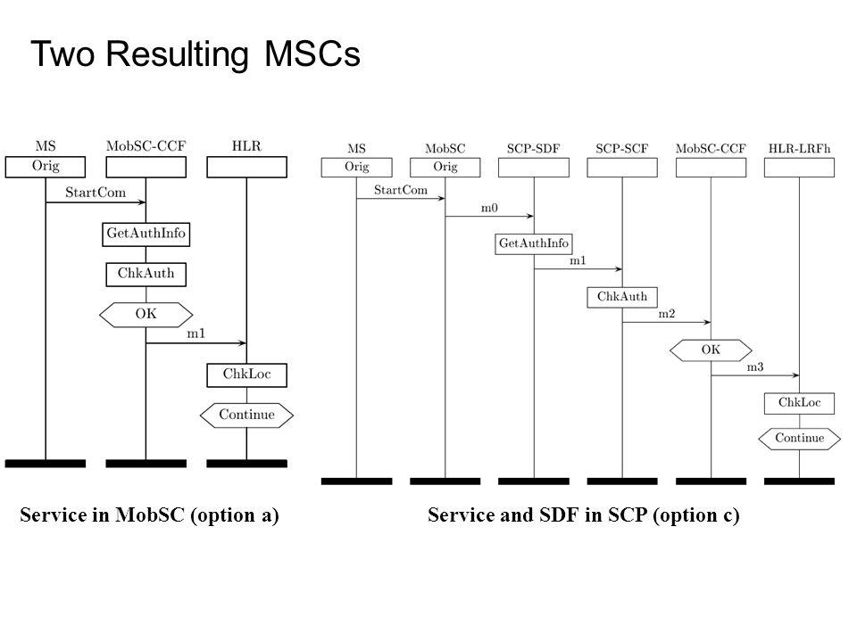 Service in MobSC (option a) Service and SDF in SCP (option c)