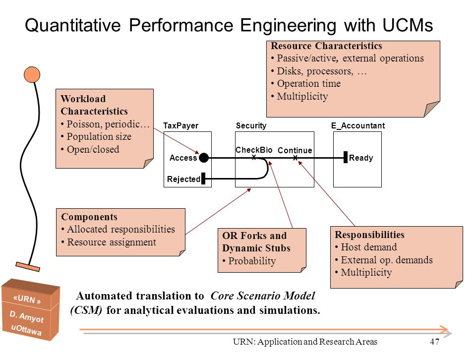 Quantitative Performance Engineering with UCMs