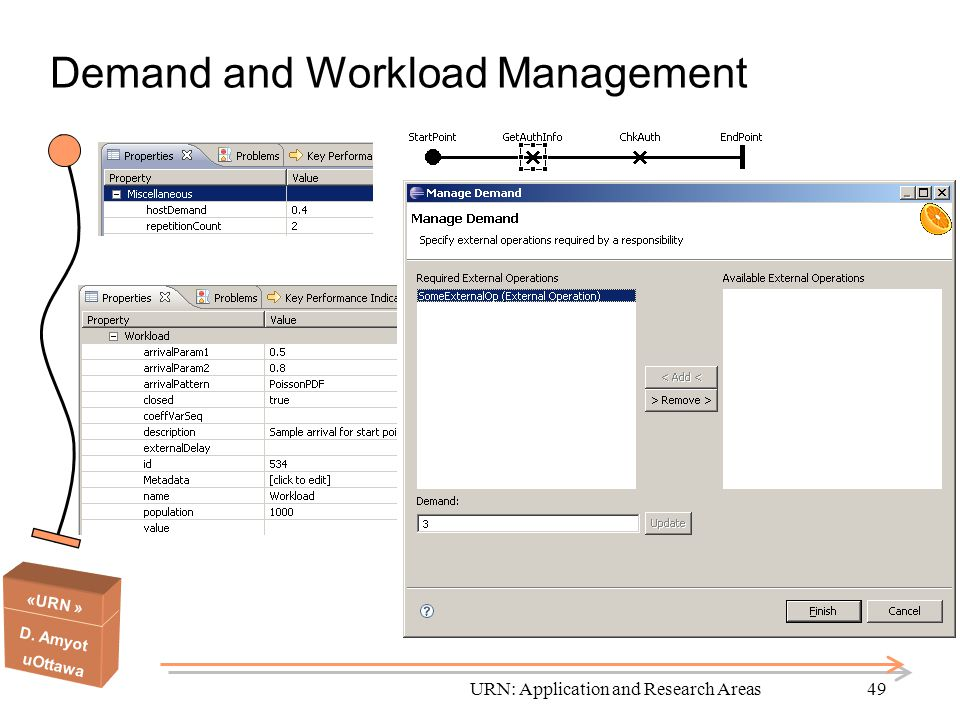 Demand and Workload Management