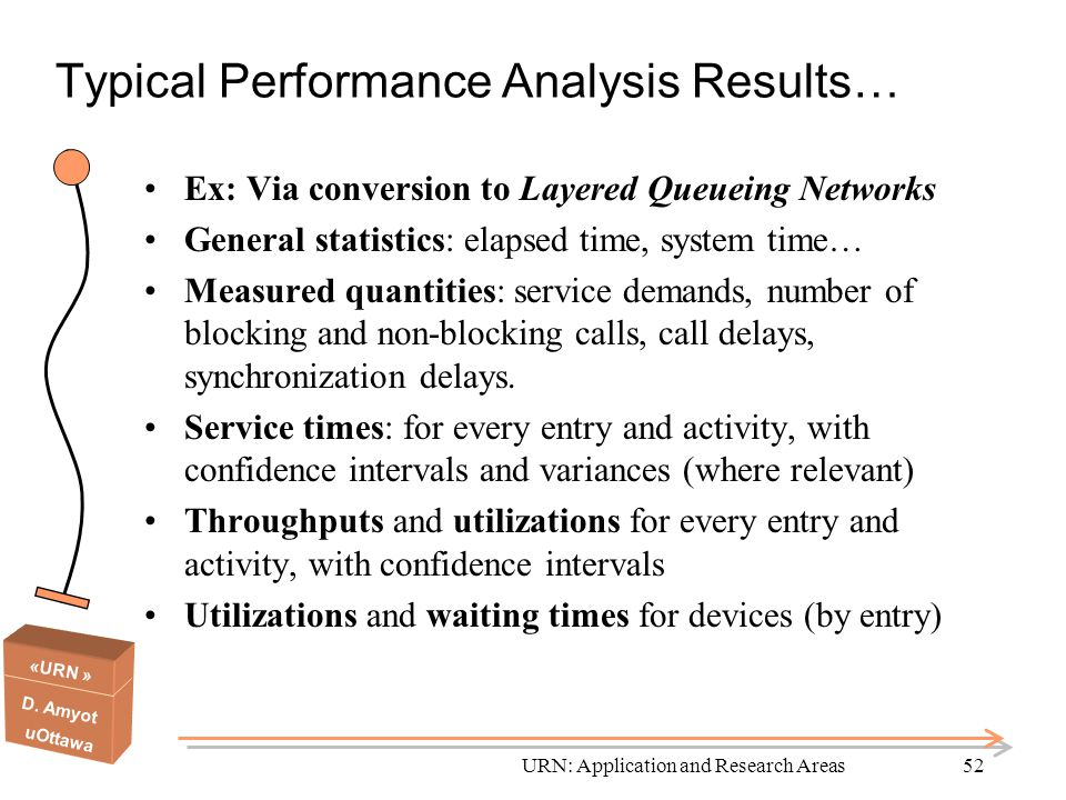 Typical Performance Analysis Results…