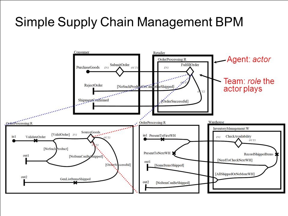 Simple Supply Chain Management BPM