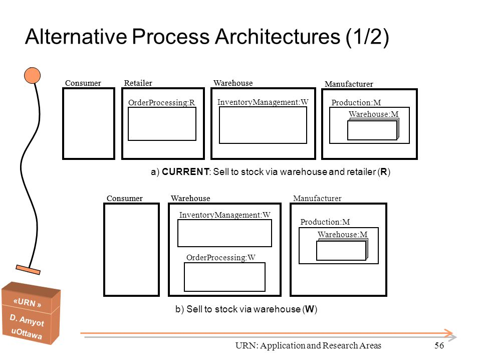 Alternative Process Architectures (1/2)