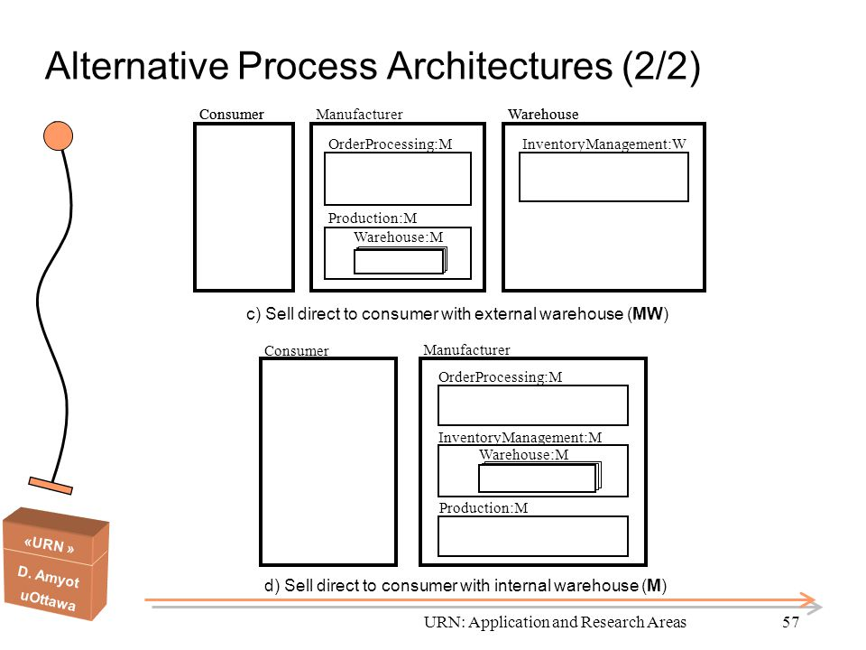 Alternative Process Architectures (2/2)