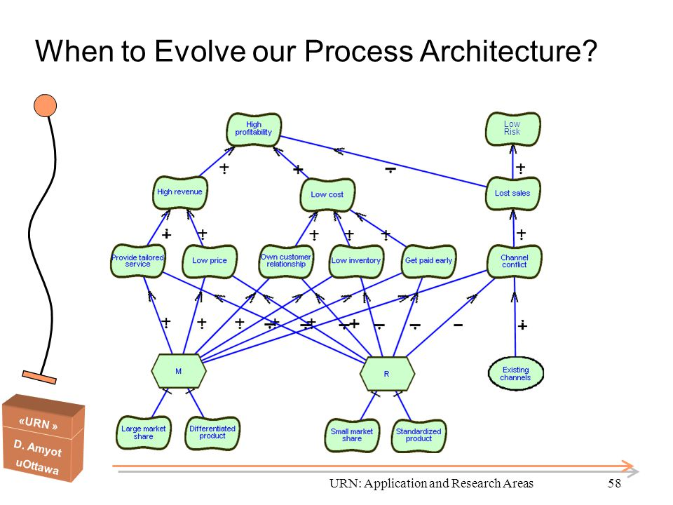 When to Evolve our Process Architecture