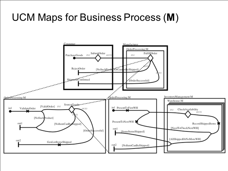 UCM Maps for Business Process (M)
