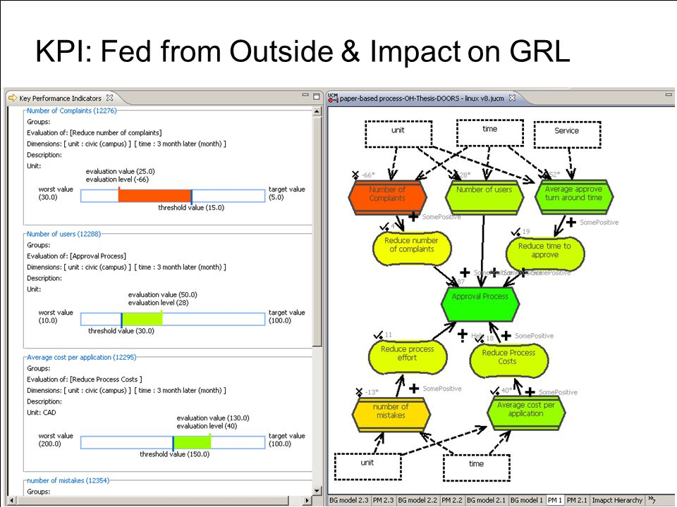 KPI: Fed from Outside & Impact on GRL