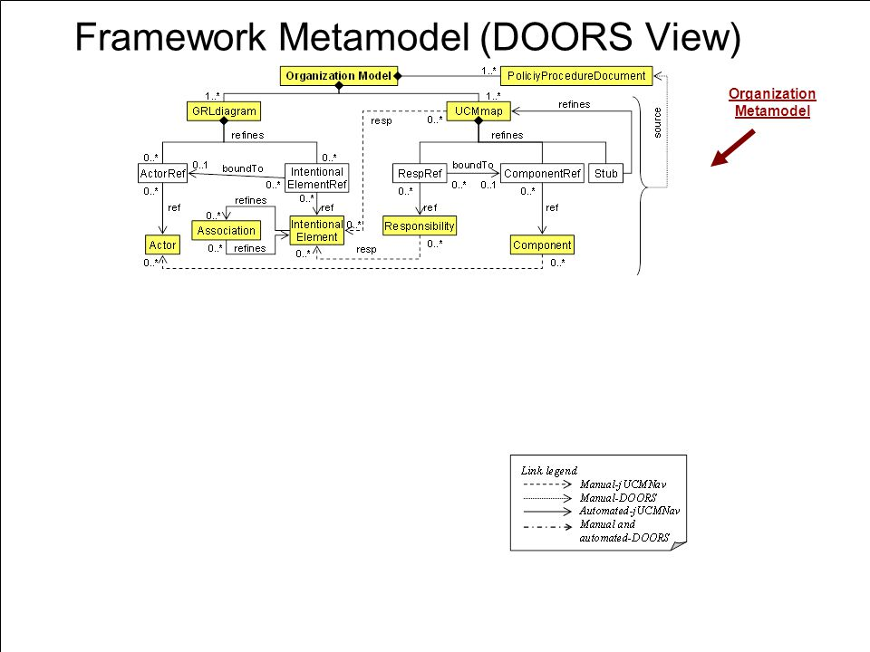 Framework Metamodel (DOORS View)