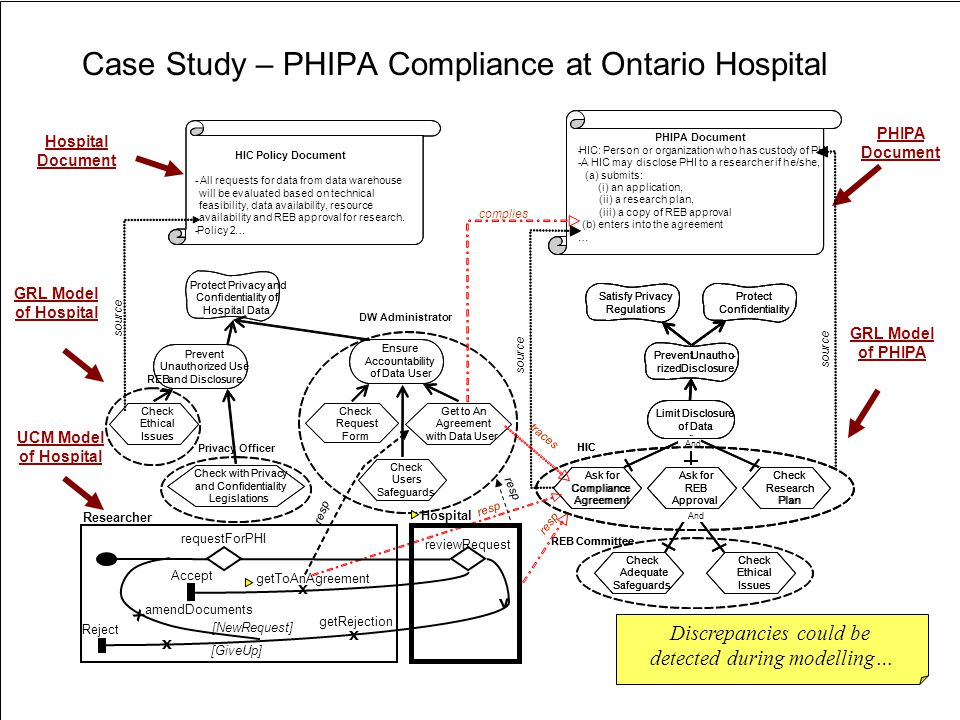 Case Study – PHIPA Compliance at Ontario Hospital