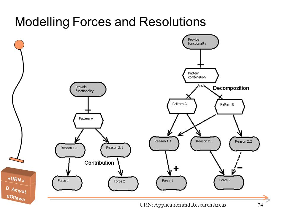 Modelling Forces and Resolutions