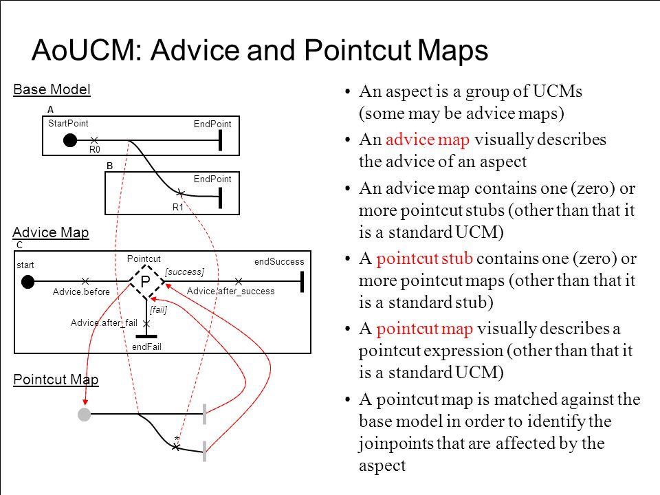 AoUCM: Advice and Pointcut Maps