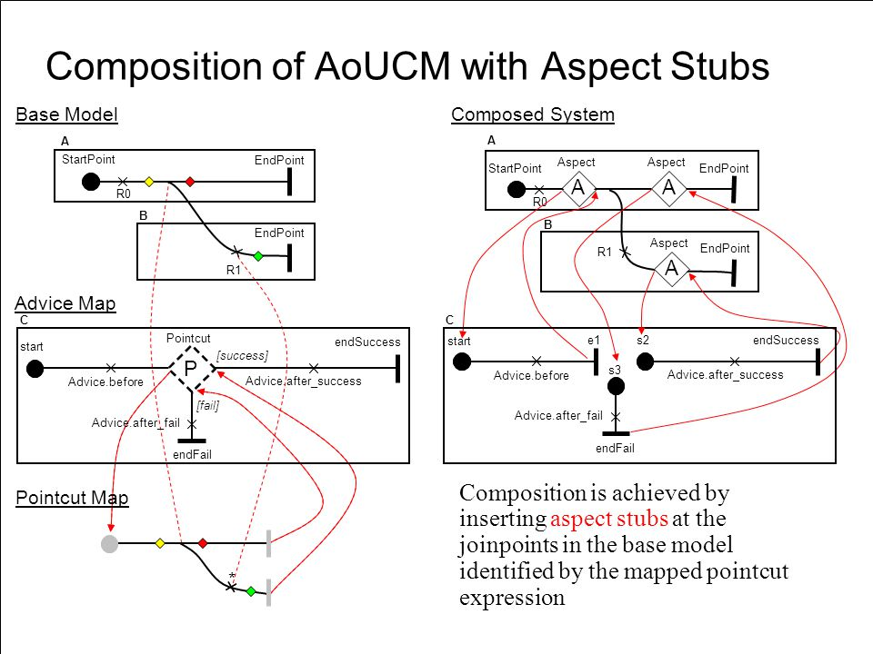 Composition of AoUCM with Aspect Stubs