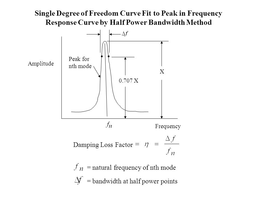 Single Degree of Freedom Curve Fit to Peak in Frequency Response Curve by Half Power Bandwidth Method