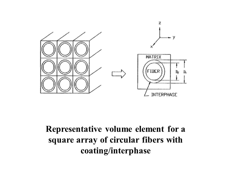 Representative volume element for a square array of circular fibers with coating/interphase