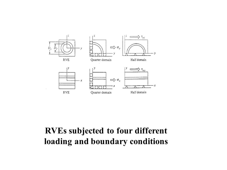 RVEs subjected to four different loading and boundary conditions