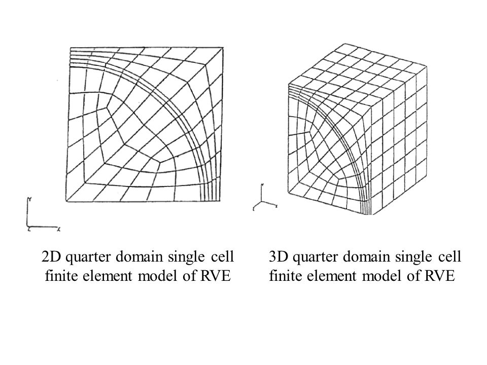 2D quarter domain single cell finite element model of RVE