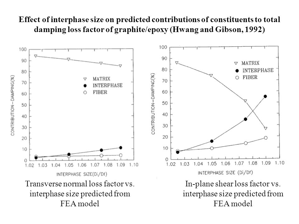 Transverse normal loss factor vs. interphase size predicted from