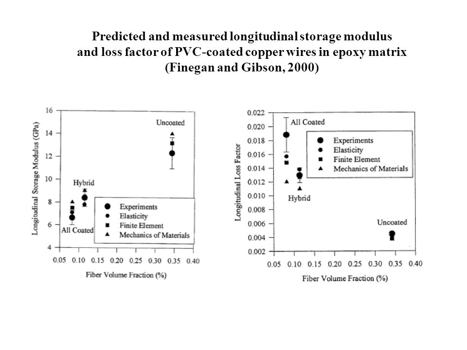 Predicted and measured longitudinal storage modulus
