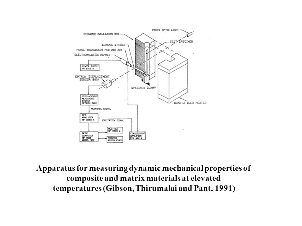 Apparatus for measuring dynamic mechanical properties of