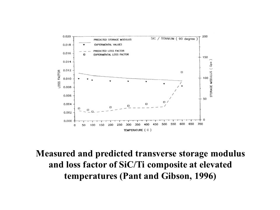Measured and predicted transverse storage modulus and loss factor of SiC/Ti composite at elevated temperatures (Pant and Gibson, 1996)