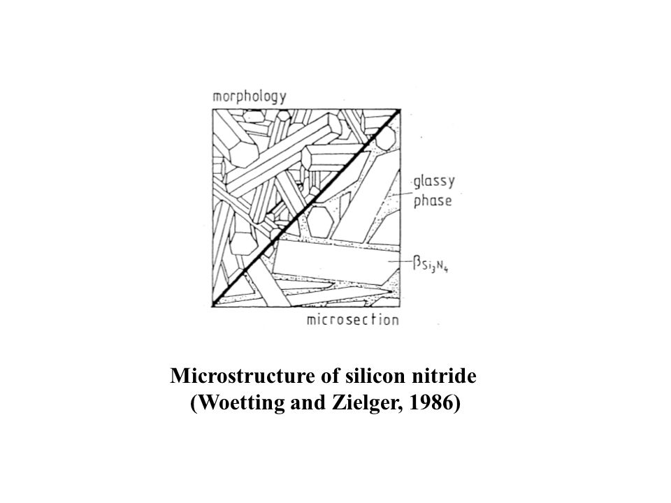 Microstructure of silicon nitride (Woetting and Zielger, 1986)