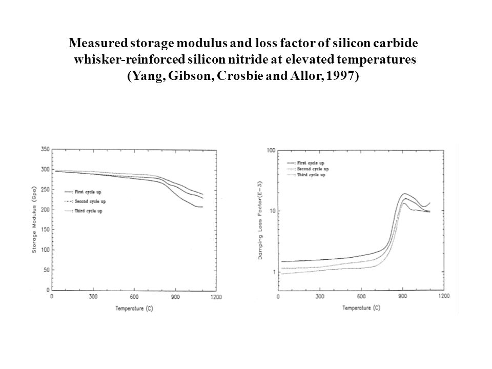 Measured storage modulus and loss factor of silicon carbide