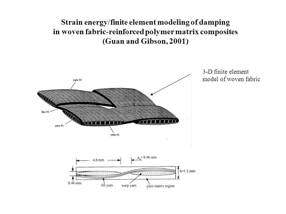 Strain energy/finite element modeling of damping