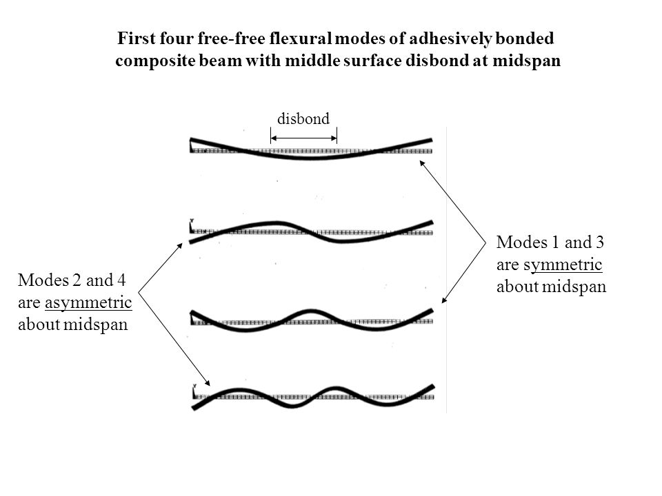 First four free-free flexural modes of adhesively bonded