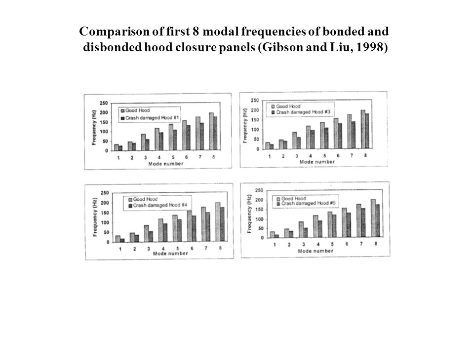 Comparison of first 8 modal frequencies of bonded and
