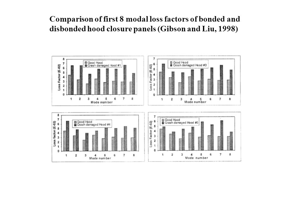 Comparison of first 8 modal loss factors of bonded and