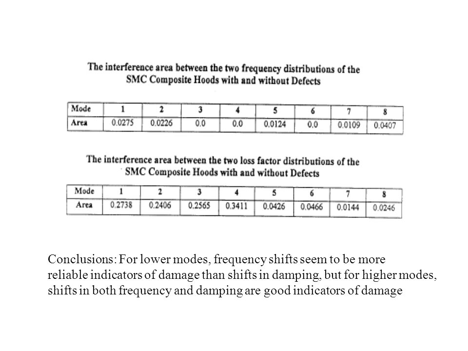 Conclusions: For lower modes, frequency shifts seem to be more