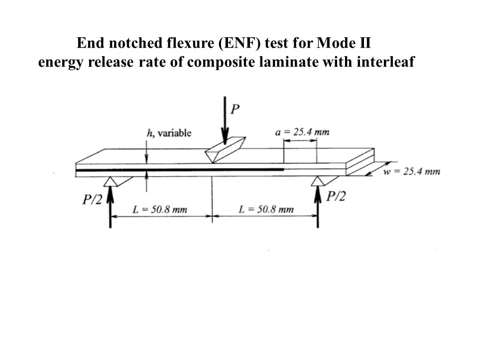 End notched flexure (ENF) test for Mode II