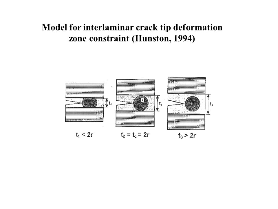Model for interlaminar crack tip deformation