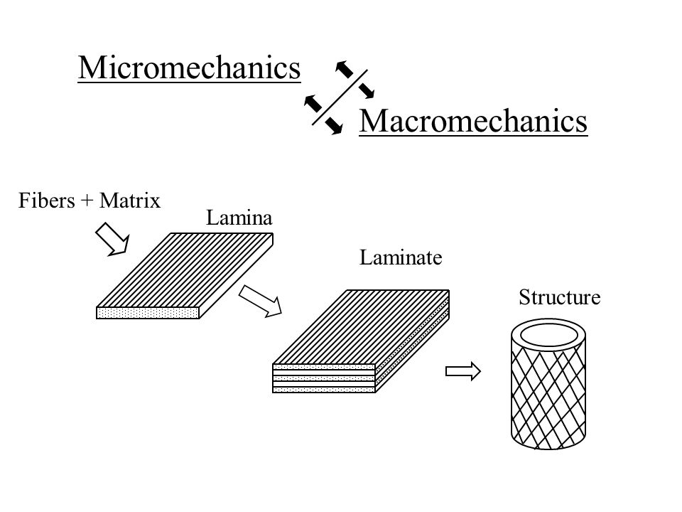 Micromechanics Macromechanics Fibers + Matrix Lamina Laminate