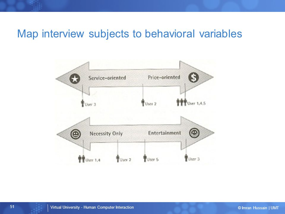 Map interview subjects to behavioral variables