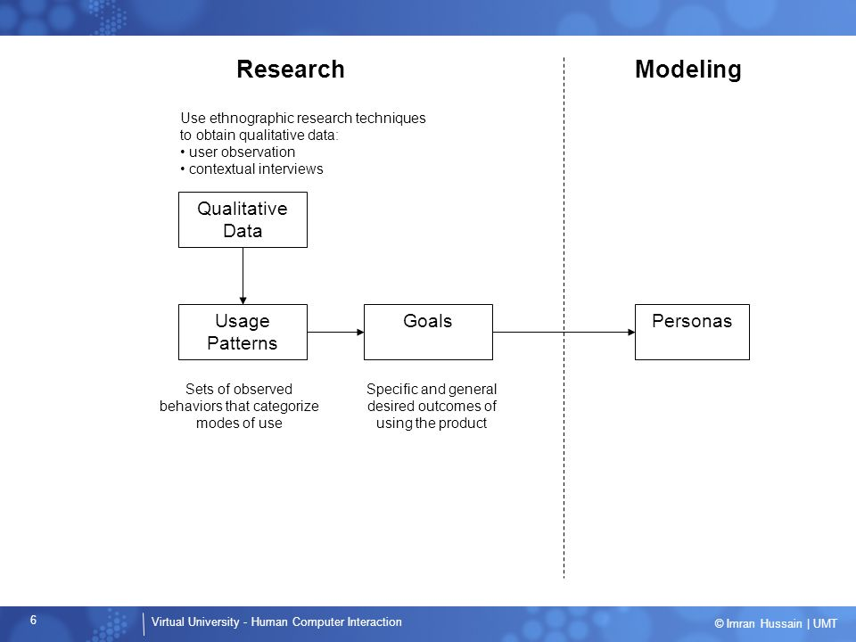 Research Modeling Qualitative Data Usage Patterns Goals Personas