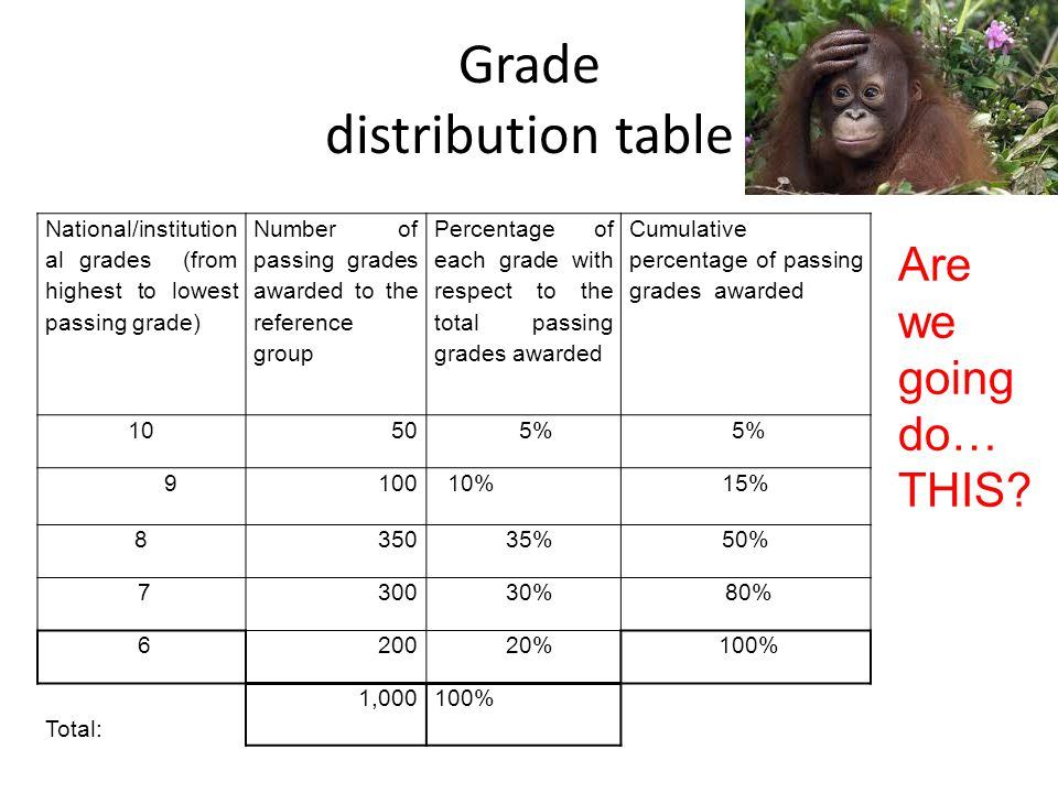 Grade distribution table