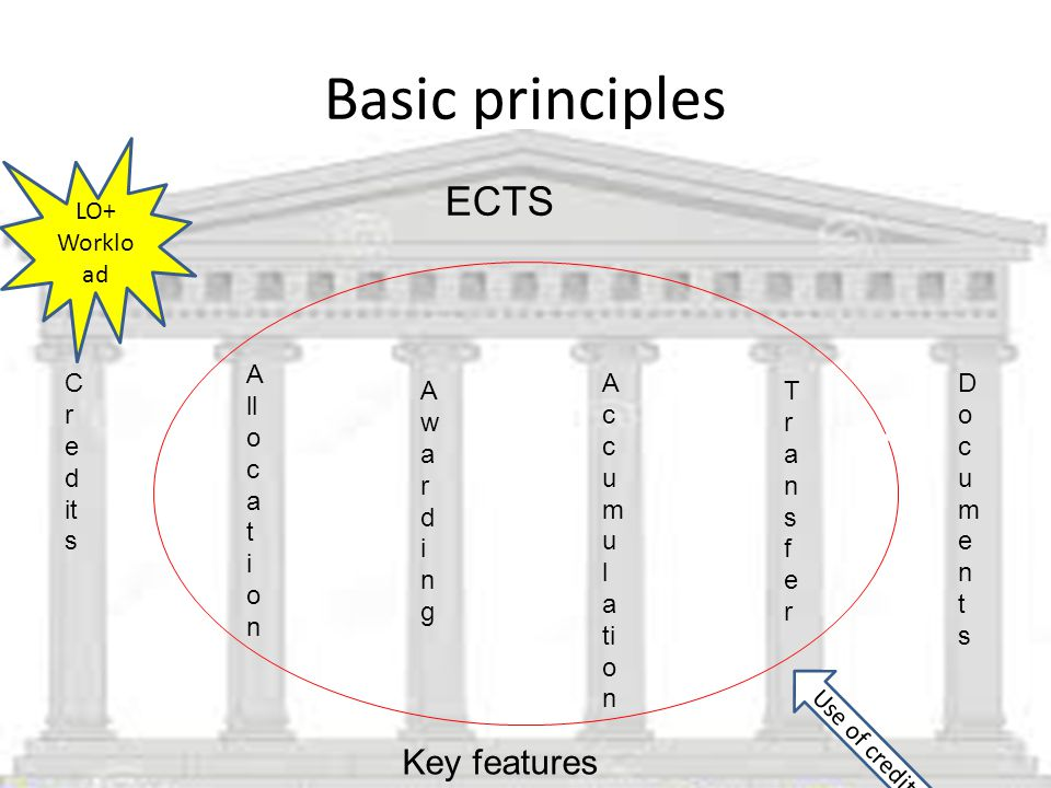 Basic principles ECTS Key features LO+ Workload Allocation Credits