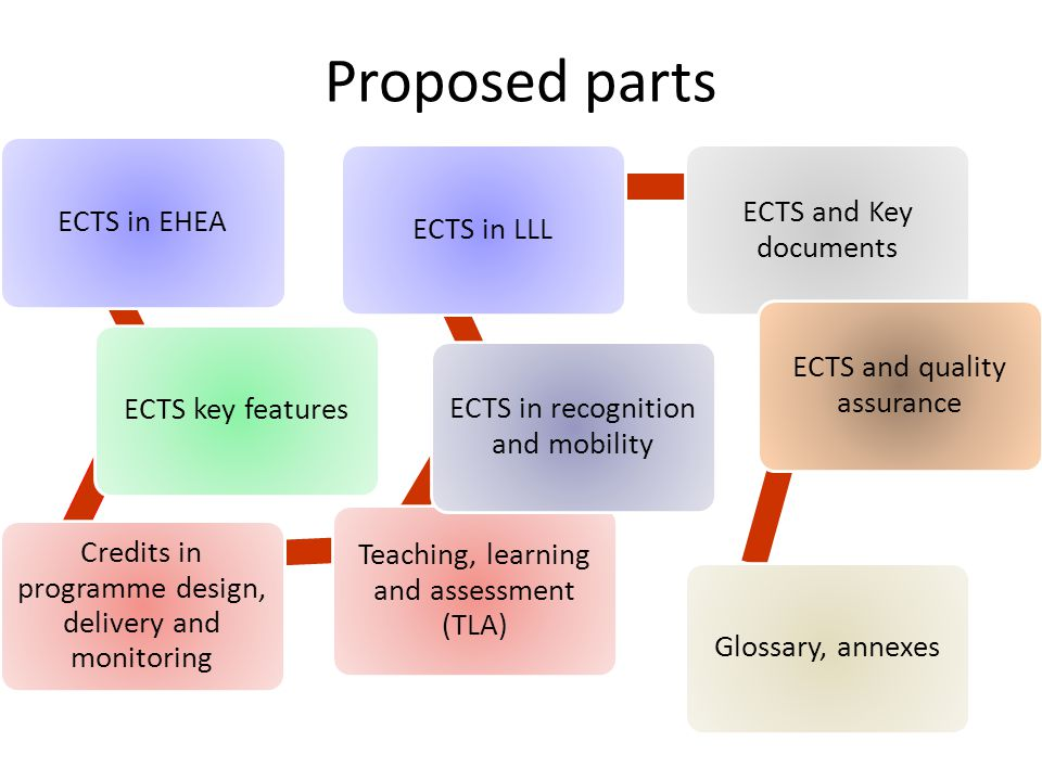 Proposed parts ECTS in EHEA ECTS key features