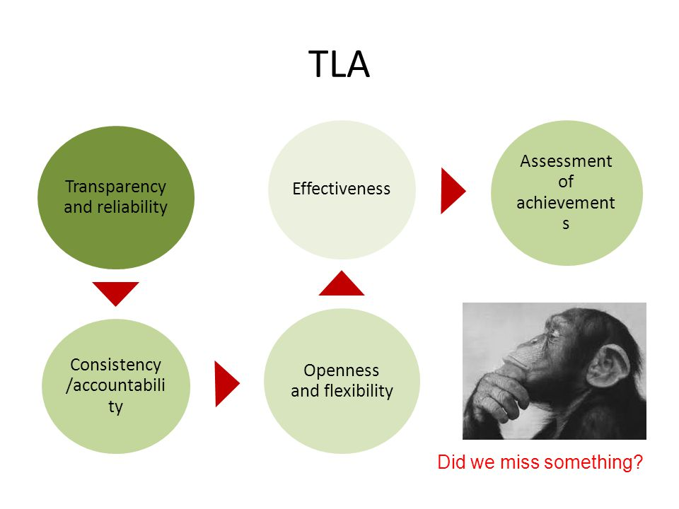 TLA Transparency and reliability Consistency /accountability