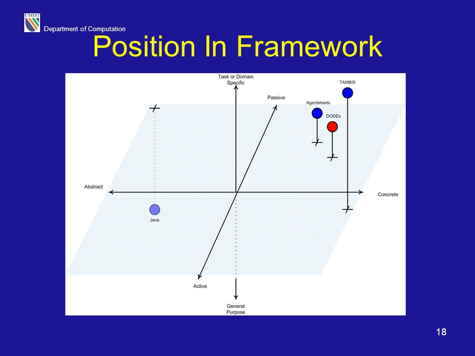 Position In Framework