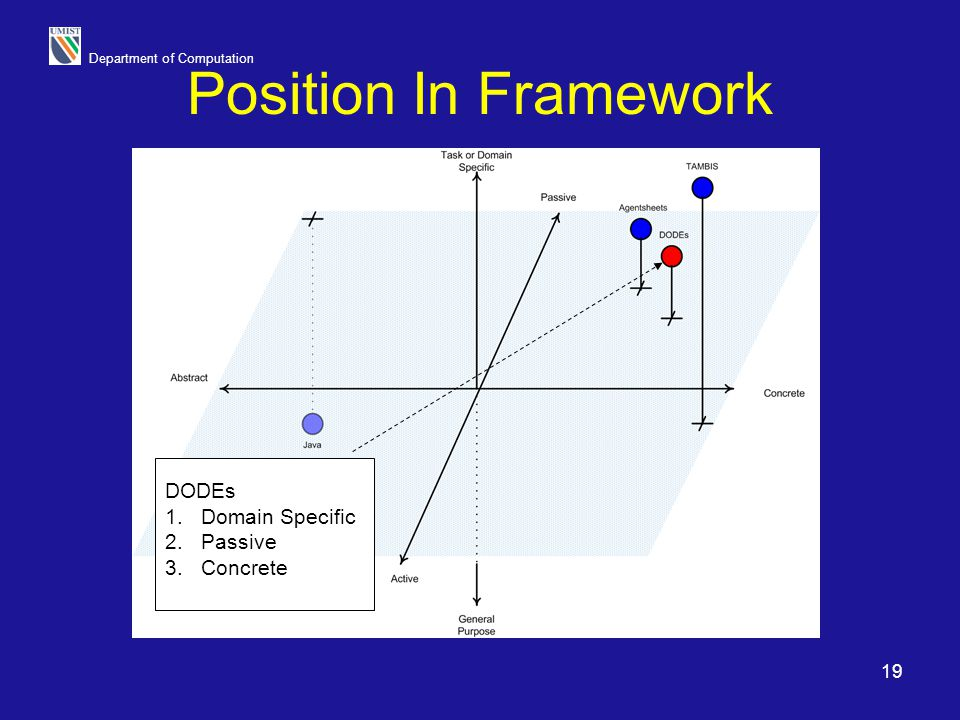 Position In Framework DODEs Domain Specific Passive Concrete