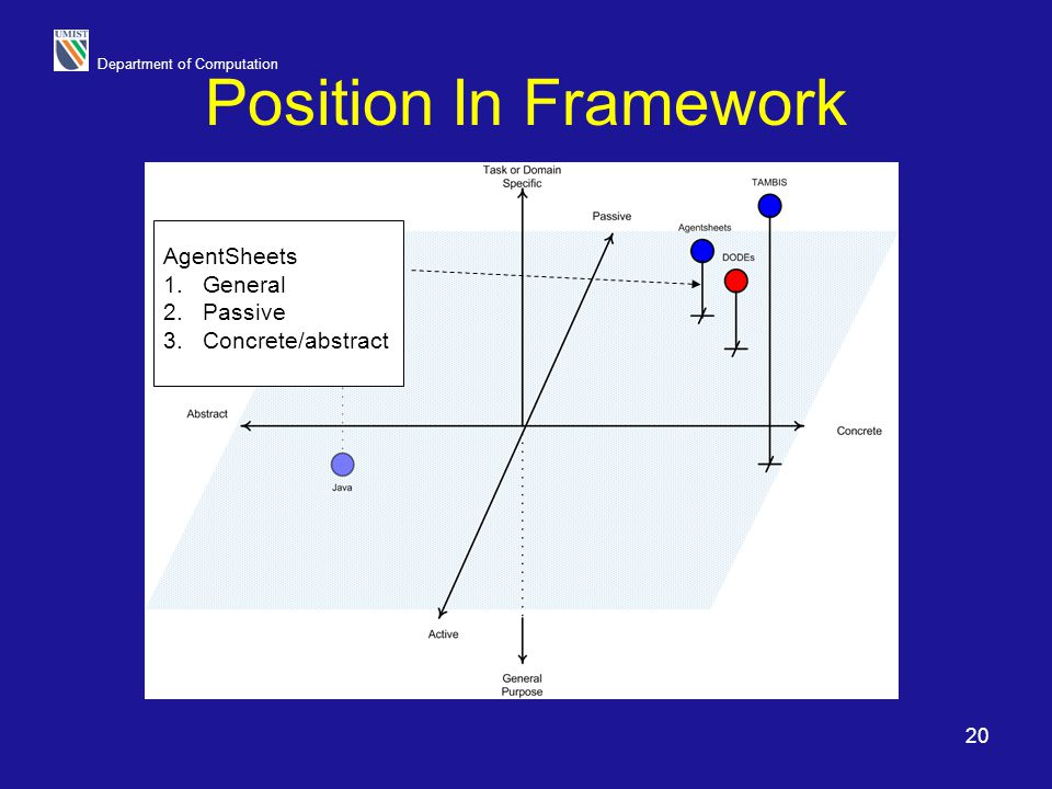 Position In Framework AgentSheets General Passive Concrete/abstract