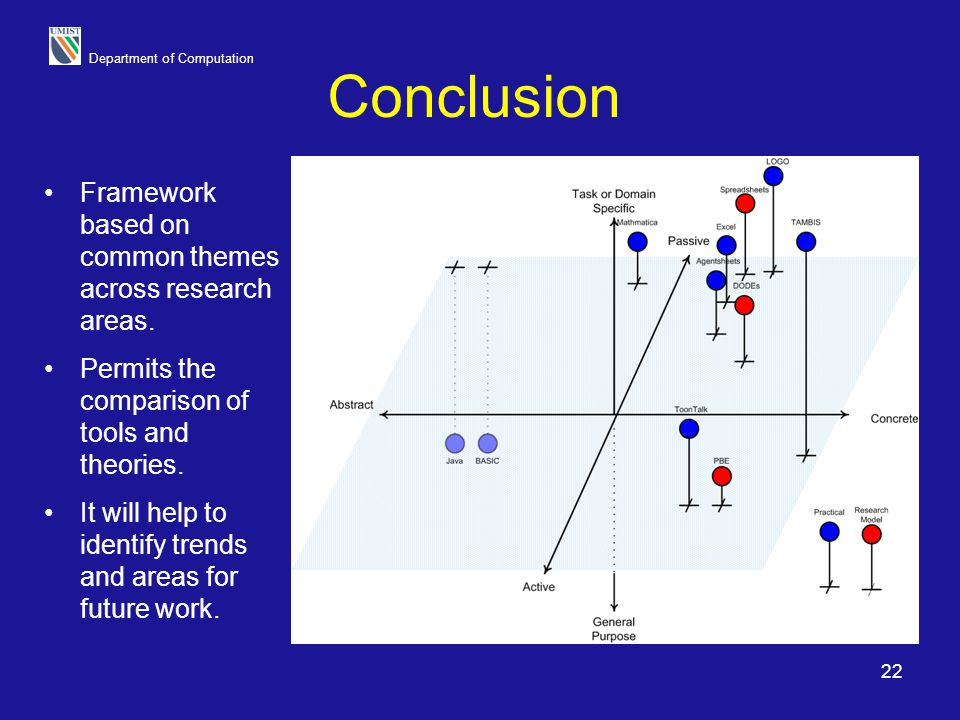 Conclusion Framework based on common themes across research areas.