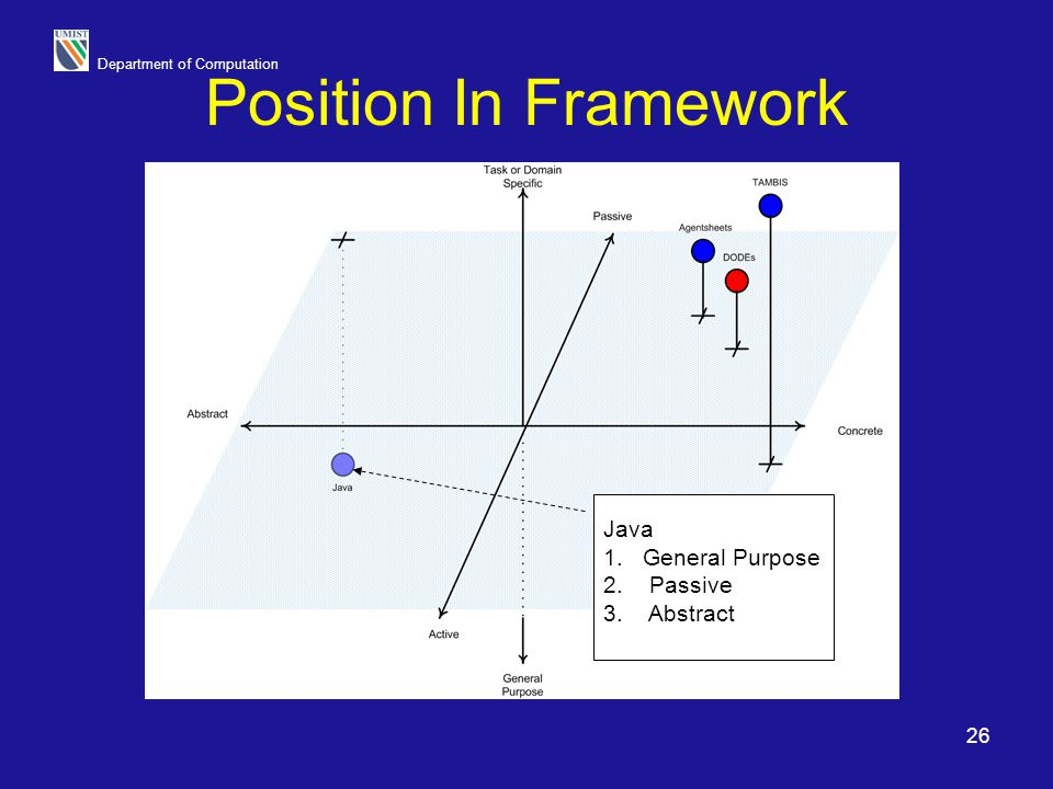 Position In Framework Java General Purpose Passive Abstract